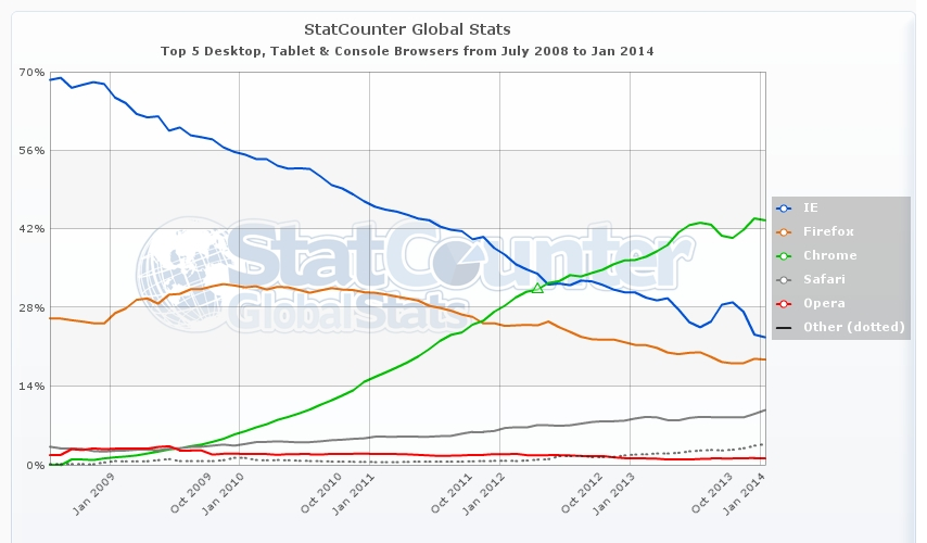 StatCounter-browser-ww-monthly-200807-201401